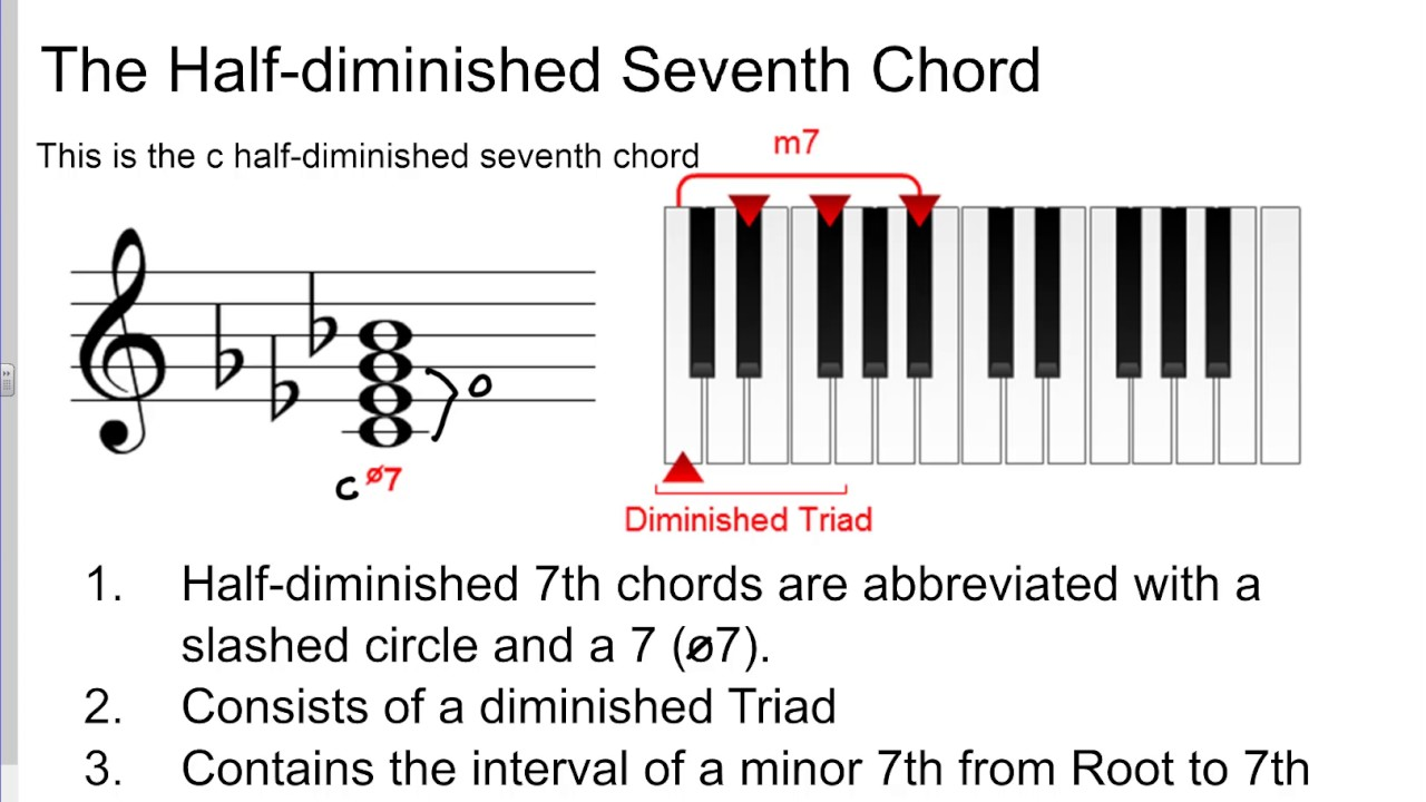 7th chords part 2 minor 7th half dim 7th and fully dim 7th 7th chords part 2 minor 7th half dim 7th and fully dim 7th chords hexwebz Gallery