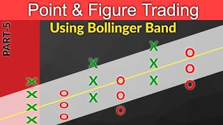 Point and figure chart trading strategy || Using Bollinger Band  || Technical Analysis