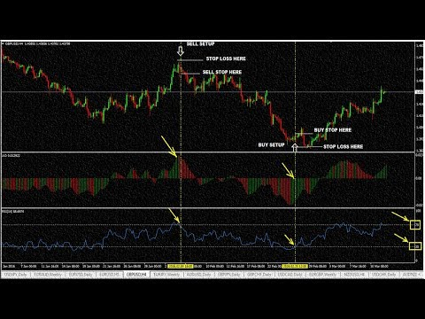 how to use BEST relative strength index(rsi)forex trading|RS|indicator strategy veryeasy to exlained