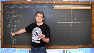 Graphing Logarithmic Functions w/out a Calculator 3 Examples