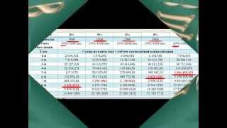 4 й Урок, 8 Правил Частного Инвестора mp4