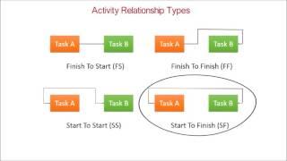 35. FFİ Eğitimi   Proje Faaliyet Takvimi ilişkiler-başlangıç,F-F,S-F Bitirmek,S-S