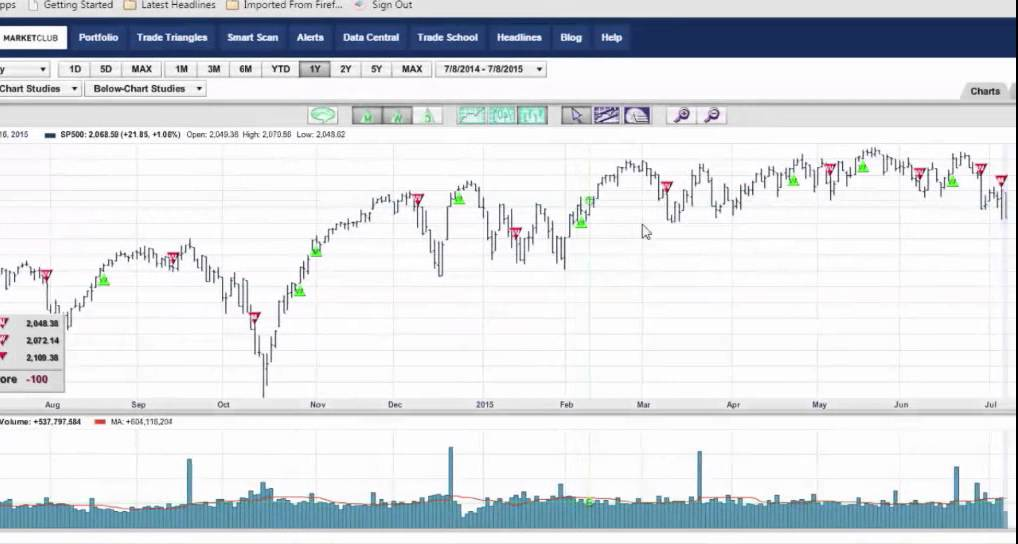 Why I Don't Worry About A 200 Point Dow Drop - YouTube