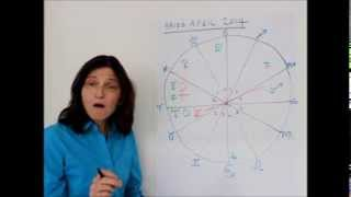 ARIES April 2014 Astrology Forecast