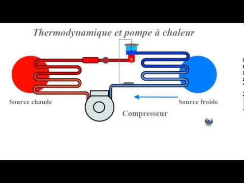 pompe chaleur fonctionnement thermodynamique youtube. Black Bedroom Furniture Sets. Home Design Ideas