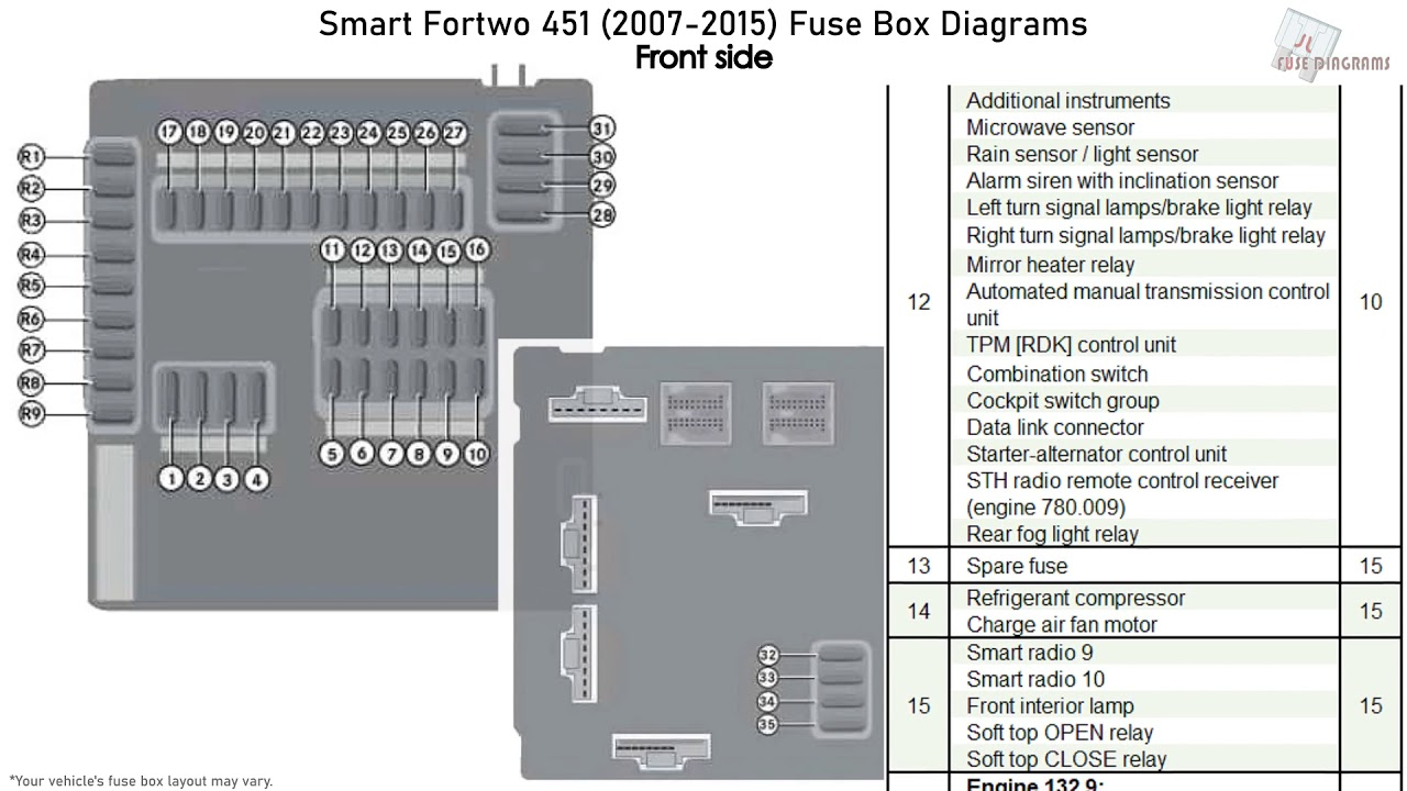 Smart Fortwo  2007-2015  Fuse Box Diagrams