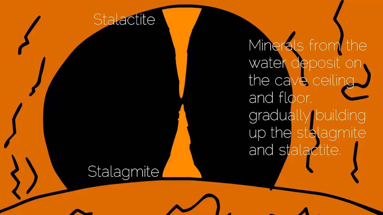 How do Stalagmites and Stalactites form? - YouTube