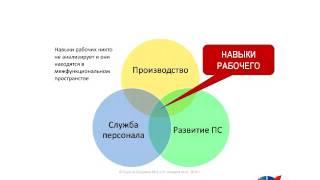 Бесплатный вебинар  TWI   система обучения на предприятии  14 06 2016