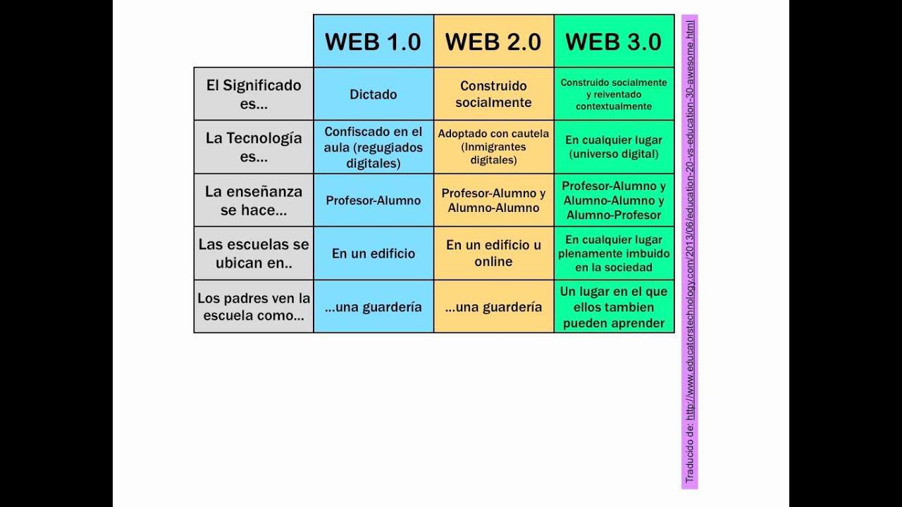 Web 1.0-2.0 y 3.0 - YouTube