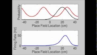 eLife : Independent theta phase coding accounts for CA1 population sequences and enables flexible...