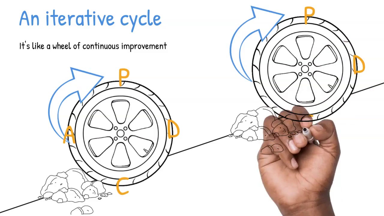 Lean concepts explained - the PDCA Cycle in continuous improvement