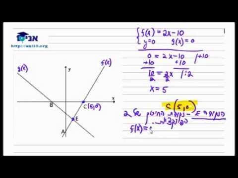 כיתה ח - שיעור 17 ג - נקודות חיתוך פונקציה קווית עם הצירים