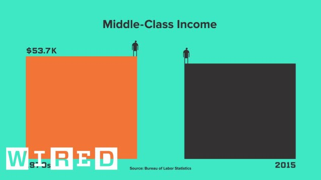 the middle class is in trouble and these numbers prove it wired