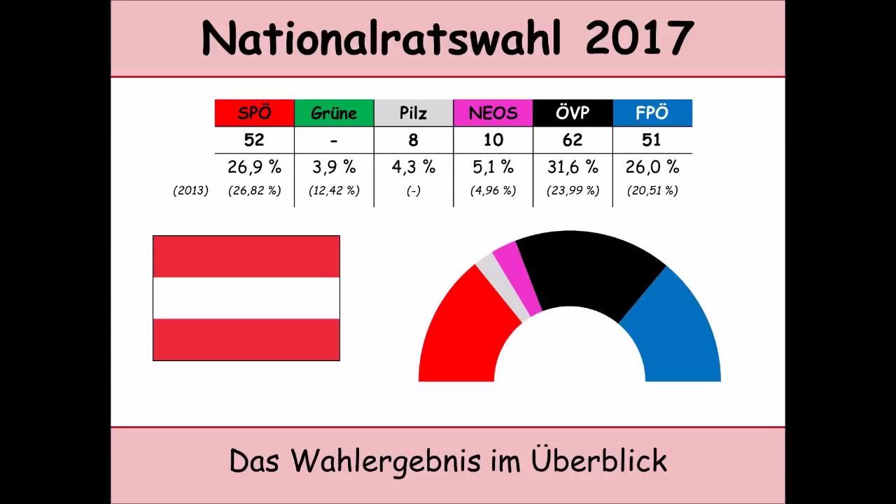 Wahlen In Oesterreich