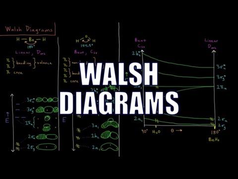 Quantum Chemistry 11.5 - Walsh Diagrams
