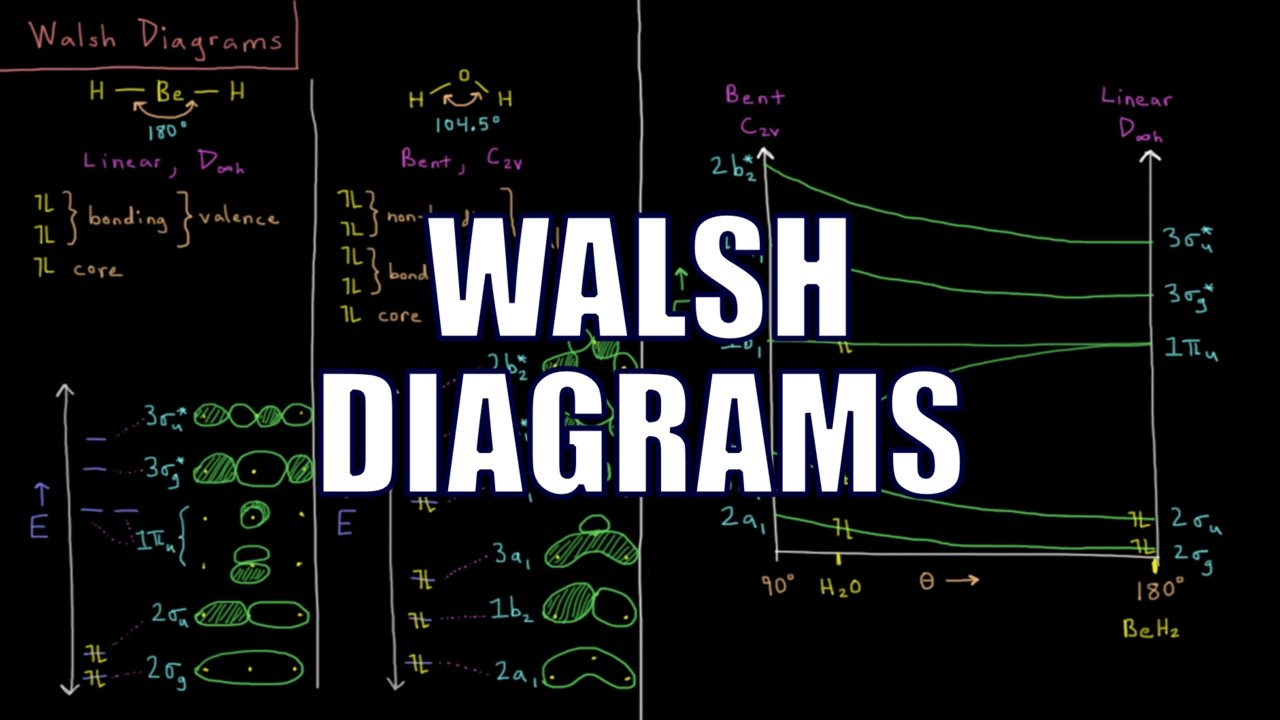 Quantum chemistry 115 walsh diagrams youtube quantum chemistry 115 walsh diagrams ccuart Image collections
