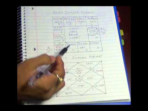 Vedic Astrology Part 4 In Depth Look At North South Indian Jataka