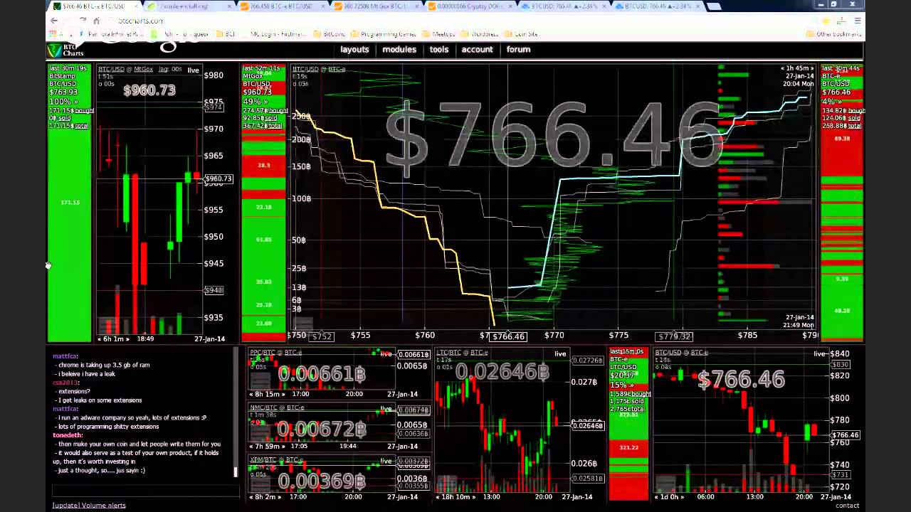 Live Bitcoin Trading Red Candles On The Charts