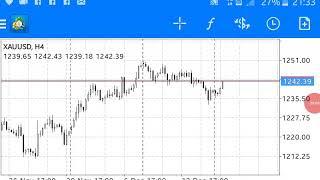 Live trading Forex Emas  (XAUUSD) Yang Gagal