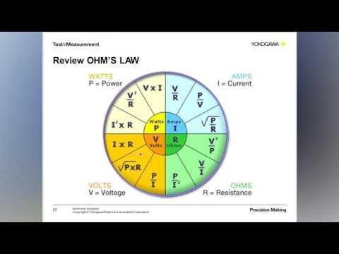 Harmonic Analysis Webinar