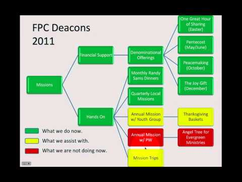 Who Are Deacons and What Do They Do?