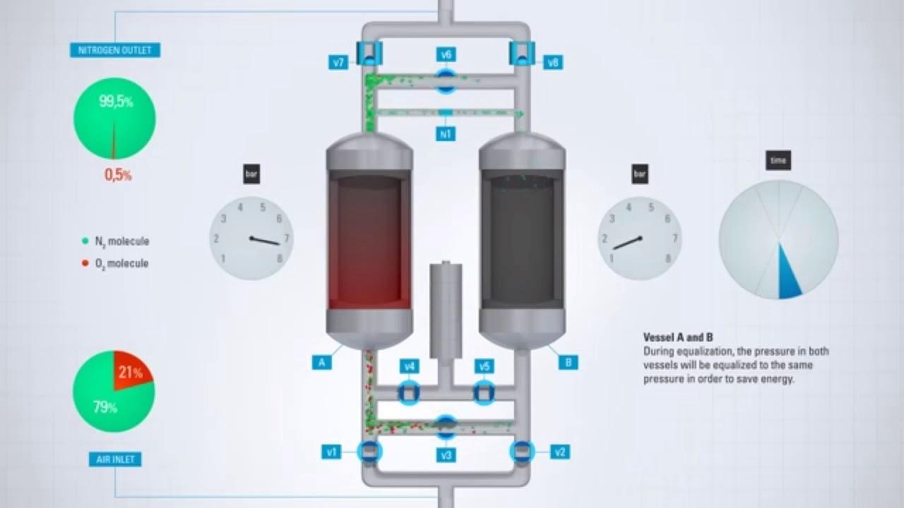 Diagram Of Nitrogen Psa Nitogen Gas Generators Works Youtube