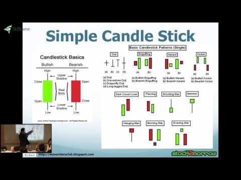 สอนหุ้นเทคนิค: เข้าใจเบสิค Candlestick | SkillLane.com