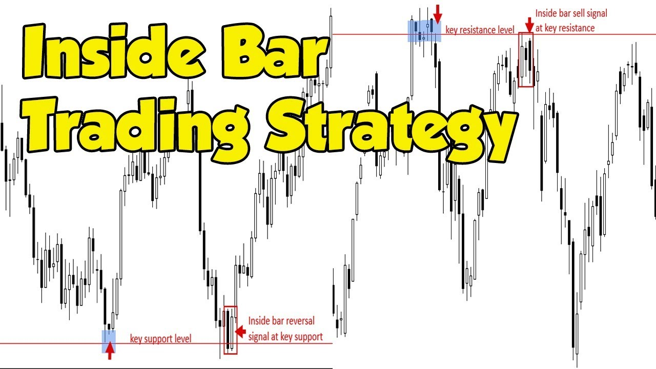 Inside Bar Trading Strategy Priceaction Inside Bars Free