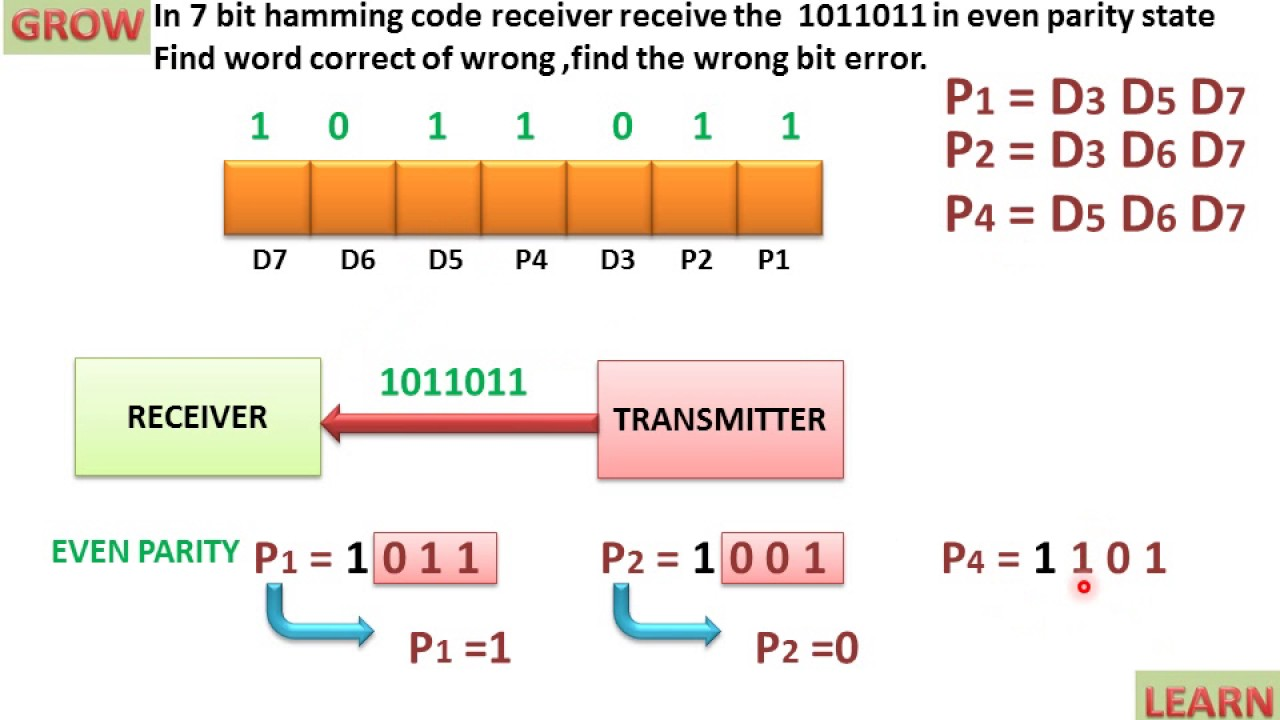 Hamming Codes – Error Correction(हिन्दी )