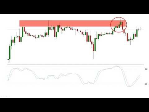 TradeWest Forex | How To Avoid A False Breakout