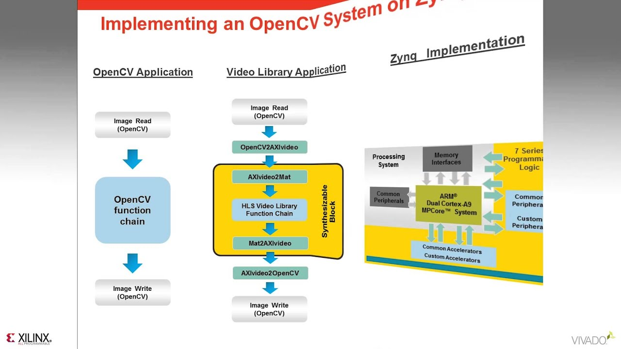 Leveraging OpenCV and High Level Synthesis with Vivado (v2013 1)