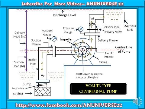 Centrifugal Pump Its Parts Animated Video 34 Anuniverse 22