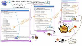 Cryptography/SSL 101 #5: SSL certificate chain in depth(Time to delve into the chain of trust and the contents of SSL certificates. Take a look at the actual chain of trusted certificates used by HSBC and understand step ..., 2016-03-24T14:09:07.000Z)