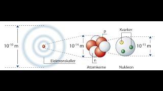 Atomfysik det grundlæggende