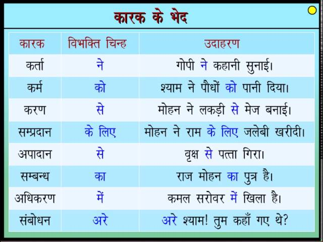 ???? ??? ???? ?? ??? : Case and Types of Case in Hindi