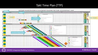 Introduction  to Takt Time Planning for Construction