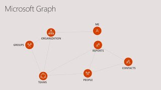 Modern business processes with Microsoft Graph and Azure Functions