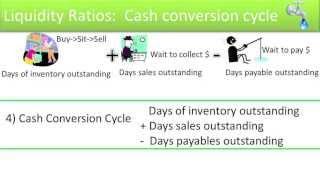 Liquidity Ratios:  Quick Ratio, Working Capital, Cash Conversion Cycle - Slides 8-10