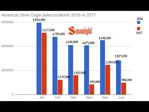 U.S. Mint Silver Eagle Sales Out of Whack With Global Silver Demand
