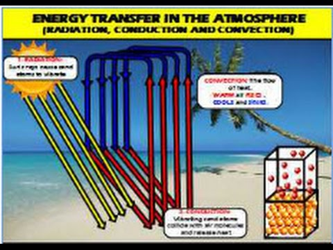 Energy Transfer In The Earth's Atmosphere - YouTube