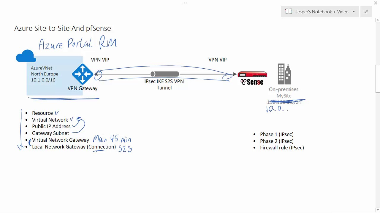 Site-to-Site IPsec VPN between Azure and pfSense