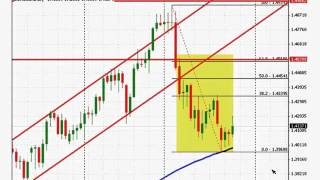 Greg M.: Where does Fundamental Analysis fit in your retail forex trading
