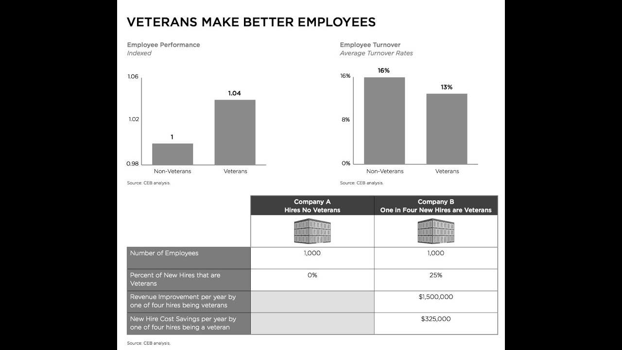 why hire veterans why hire veterans