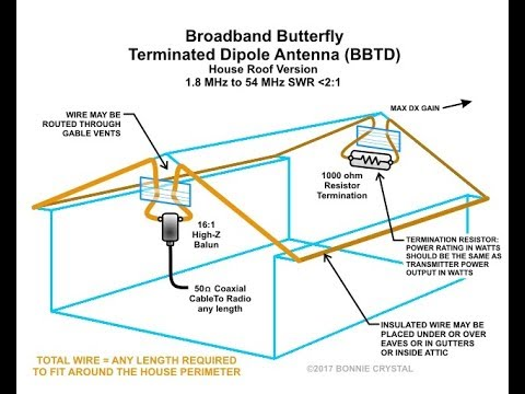 Perfect HOA friendly antenna, discrete and stealthy Broadband Butterfly Terminated Dipole