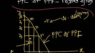Basic Economics - Production Possibility Curve (PPC) - Lecture 1