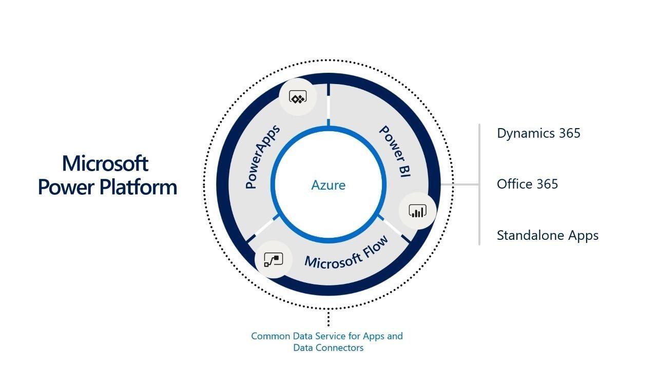 PowerApps: Extending custom code with custom Azure Functions - THR3050