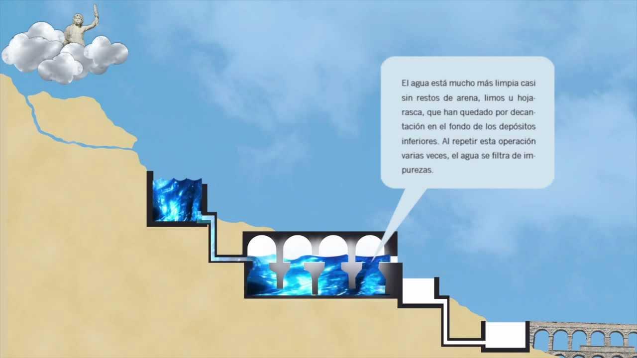 Esquema piscinas limarias youtube for Esquema piscina
