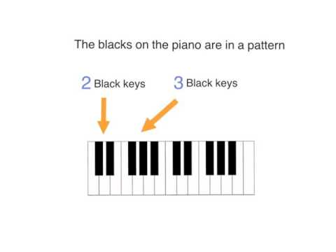 How to remember the letter names of piano keys