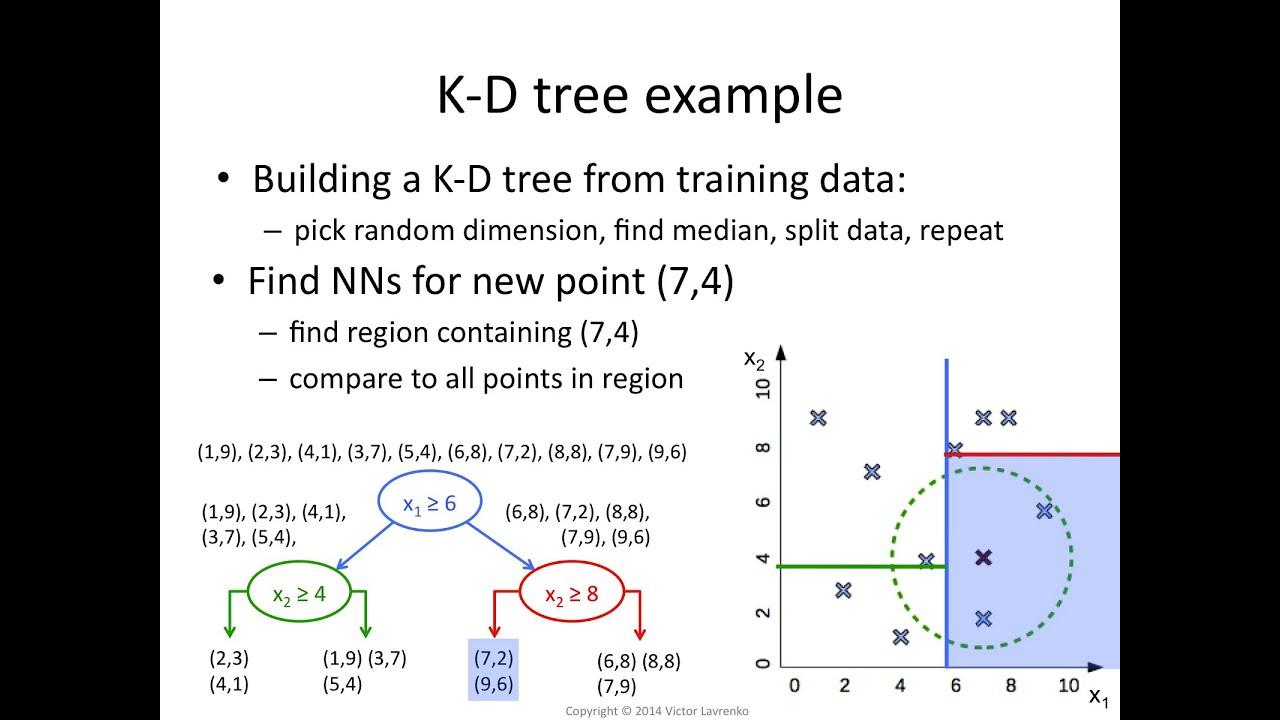 kNN 15 K-d tree algorithm
