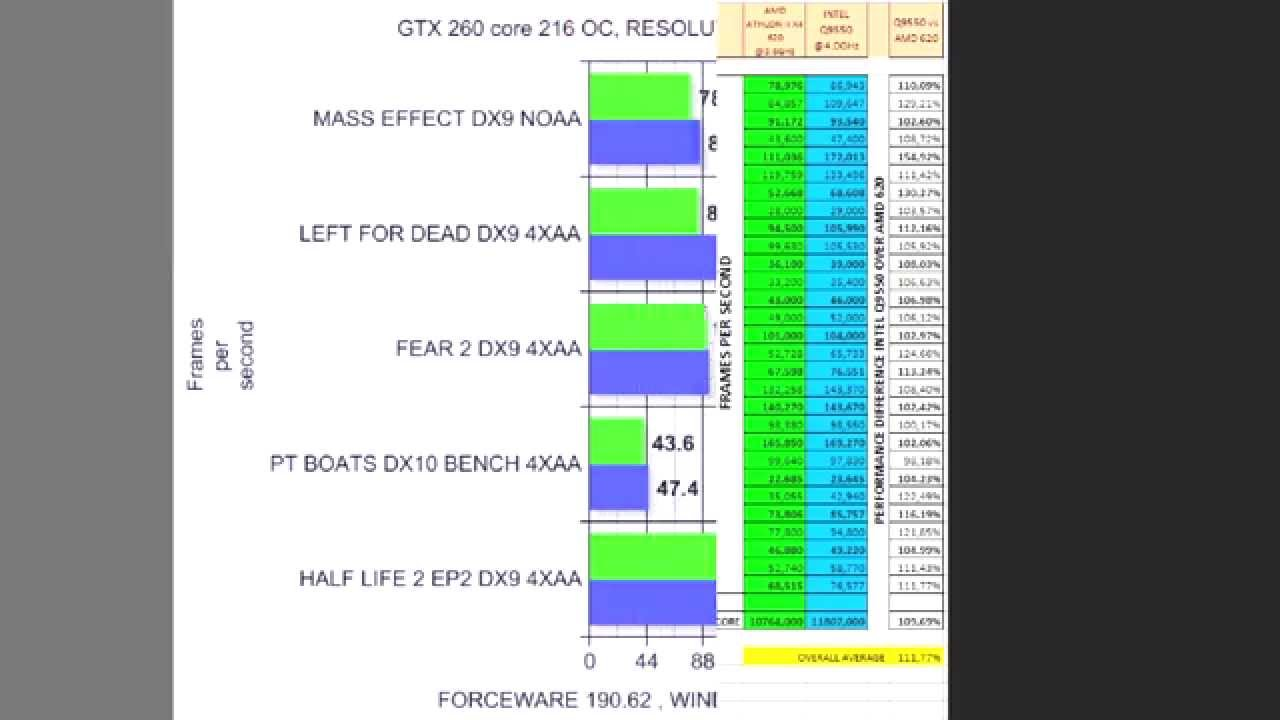 My Late Amd Athlon Ii X4 620 Vs Intel Q9550 Gaming Results Sum Up Tests Done On A Gtx 260 Youtube
